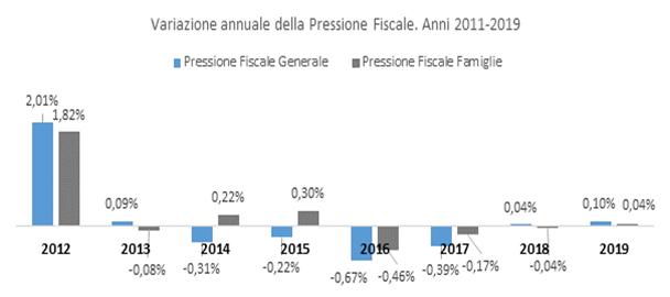 LE FAMIGLIE ITALIANE NON HANNO ANCORA RECUPERATO LO SHOCK FISCALE DEL 2012.