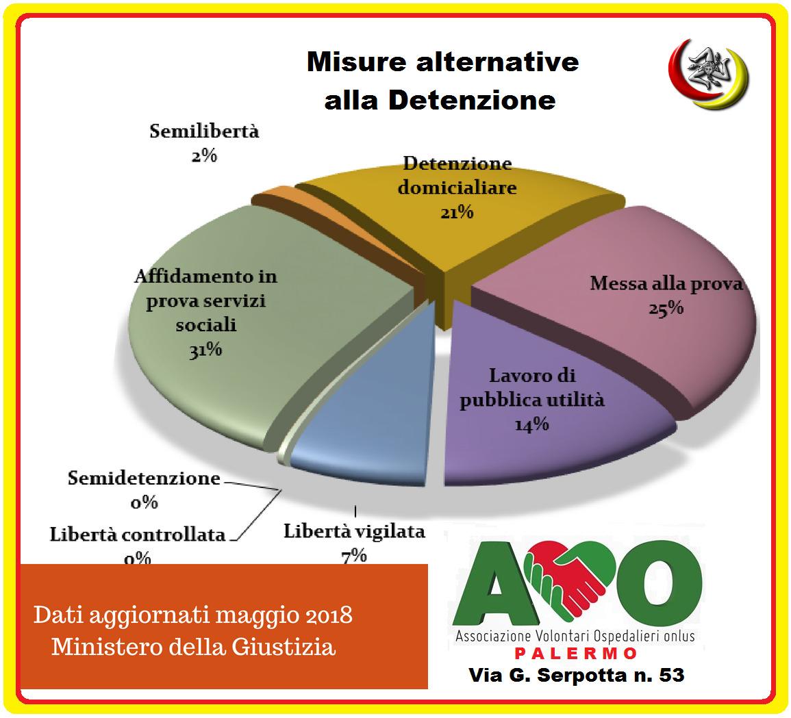 AVO Palermo e Tribunale di Palermo cresce l'idea alternativa della pena attraverso un percorso riabilitativo di lavori di pubblica utilità