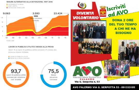 AVO Palermo volontariato per l'alternativa al carcere ed il reinserimento nella società
