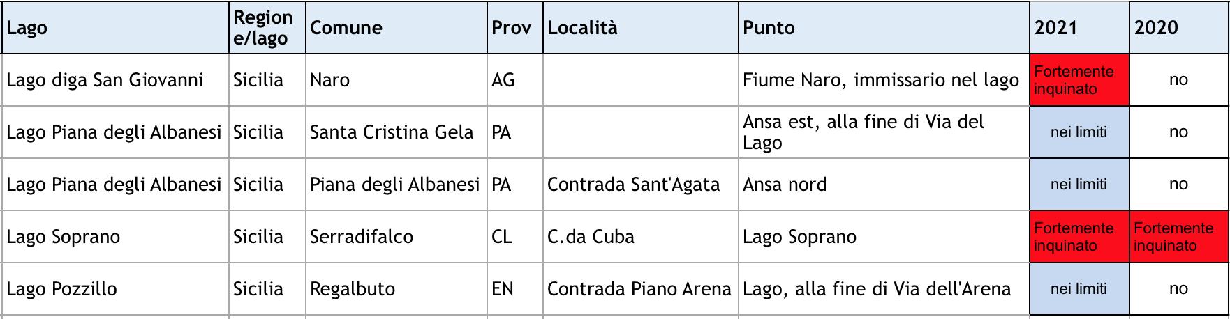 Dei cinque punti monitorati in quattro laghi siciliani dalla Goletta di Legambiente, due risultano fuori i limiti di legge